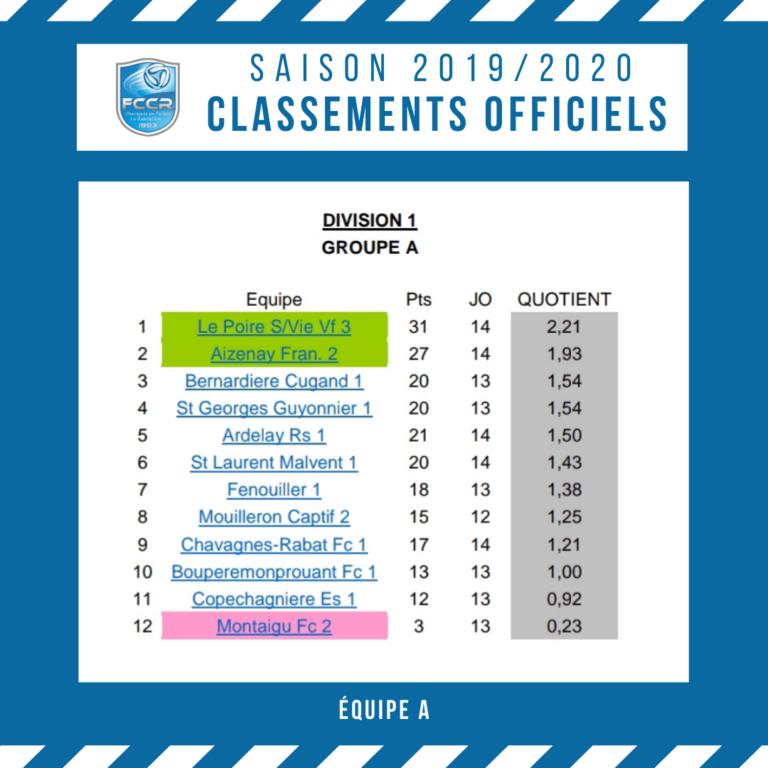 CLASSEMENTS OFFICIELS